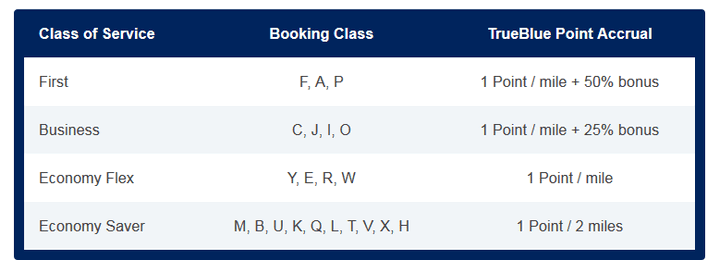 JetBlue Emirates Earning Chart